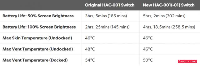 续航增强版Switch功耗相比旧款降低近一倍
