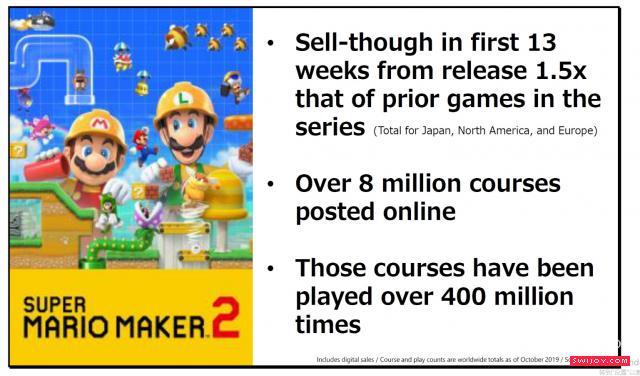 任天堂财报展示半年内取得的成绩及有趣的统计数据