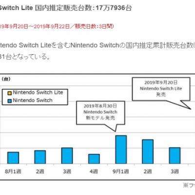 Switch Lite在日本3天卖出近18万台 顺带Switch一起畅销
