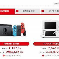 任天堂小半年财报 Switch销量可喜 马里奥系列霸榜游戏销量