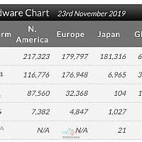 11月下旬全球市场硬件销量排行出炉 Switch遥遥领先