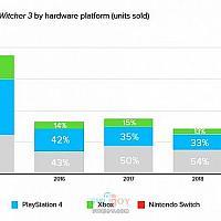 《巫师3》总销量近三千万套 Switch版去年销量占11%