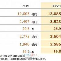 截止3月底Switch全球累计售出5577万 《动物森友会》总计销售1341万份