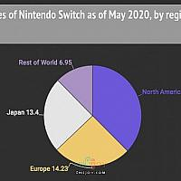 Switch上个财年销量北美欧洲日本分获冠亚季军