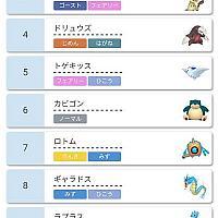 Switch《宝可梦:剑/盾》至今宝可梦使用率TOP10