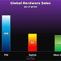 Switch累计销量超过Xbox One达到PS4半数