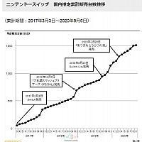 Switch日本地区总销量用时3年半突破1500万