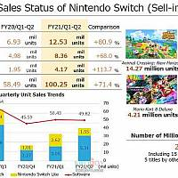 Switch全球销量突破6830万 同比增长68%