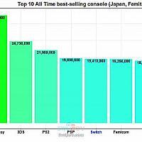 Switch在日本销量即将赶超PSP