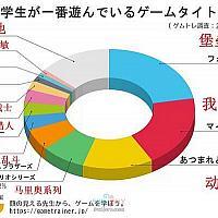 Switch游戏长年占据日本小学生最爱游戏绝大部分比例