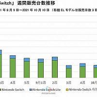 Swtich OLED发售后NS整体销量会继续增长