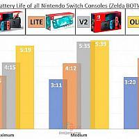 Switch OLED续航对比测试 完胜其他NS系列