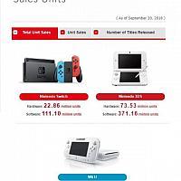 任天堂第二财季财报:Switch销量为2286万台 游戏销量达1.11亿份