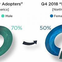 EEDAR分析报告:Switch越来越受女性欢迎 受众年龄也扩张